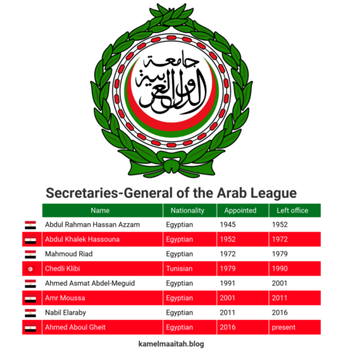 Arab League – Secretaries-General