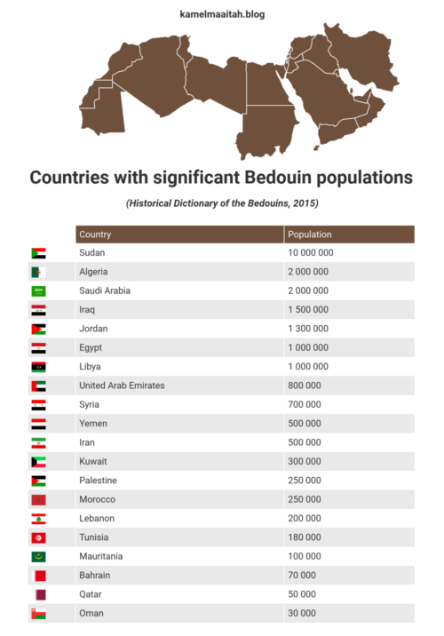 Countries with significant Bedouin populations 2015.
