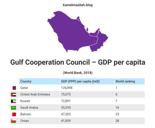Gulf Cooperation Council – GDP per capita 2018