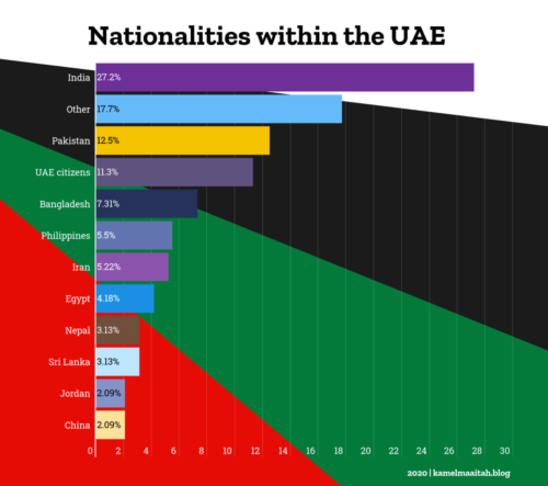 Nationalities within the UAE